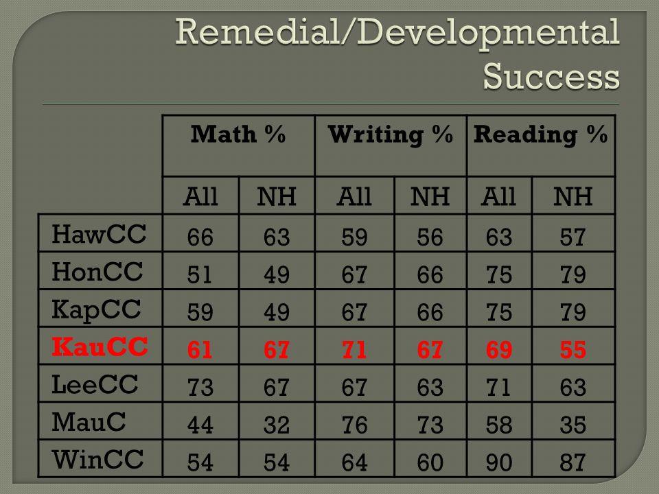 Math %Writing %Reading % AllNHAllNHAllNH HawCC 666359566357 HonCC 514967667579 KapCC 594967667579 KauCC 616771676955 LeeCC 7367 637163 MauC 443276735835 WinCC 54 64609087