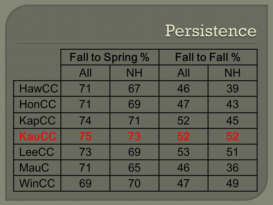 Fall to Spring %Fall to Fall % AllNHAllNH HawCC71674639 HonCC71694743 KapCC74715245 KauCC757352 LeeCC73695351 MauC71654636 WinCC69704749
