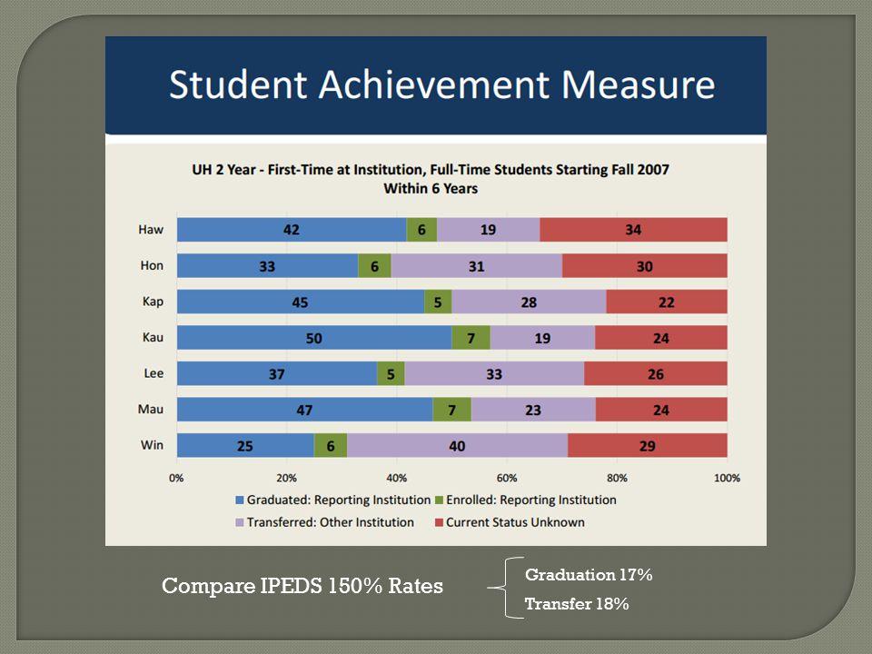 Compare IPEDS 150% Rates Graduation 17% Transfer 18%