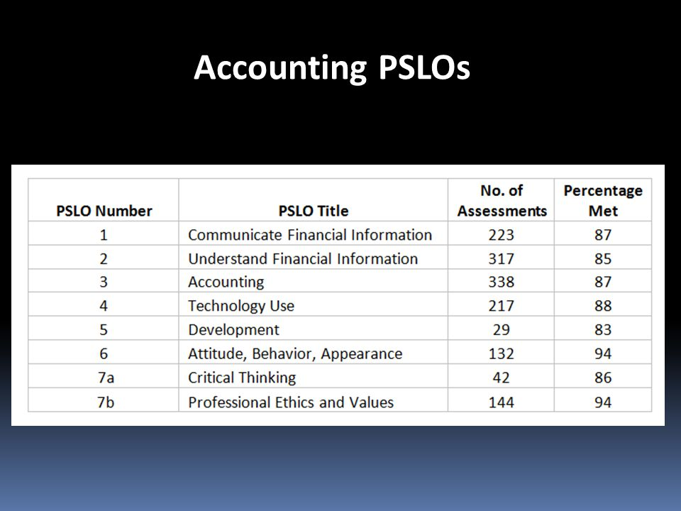 Accounting PSLOs