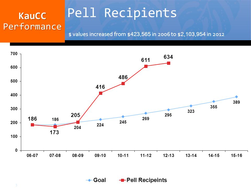 Pell Recipients $ values increased from $ 423,565 in 2006 to $ 2,103,954 in 2012 KauCCPerformance 3