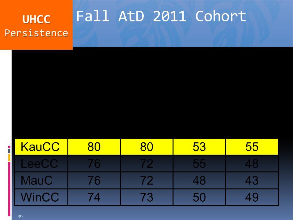 Fall to Spring %Fall to Fall % AllNHAllNH HawCC73714644 HonCC74694943 KapCC74685647 KauCC80 5355 LeeCC76725548 MauC76724843 WinCC74735049 Fall AtD 2011 Cohort UHCCPersistence 30
