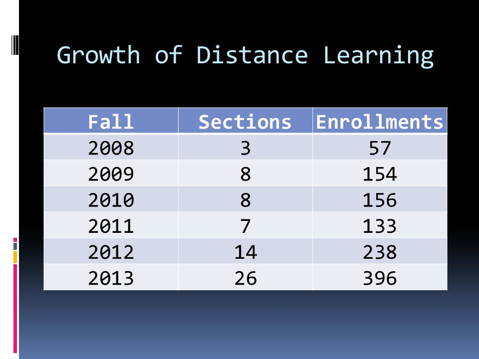 Growth of Distance Learning FallSectionsEnrollments 2008357 20098154 20108156 20117133 201214238 201326396