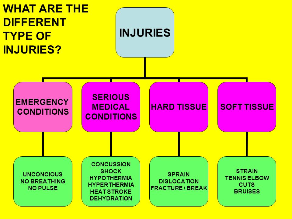 INJURIES EMERGENCY CONDITIONS UNCONCIOUS NO BREATHING NO PULSE SERIOUS MEDICAL CONDITIONS CONCUSSION SHOCK HYPOTHERMIA HYPERTHERMIA HEAT STROKE DEHYDRATION HARD TISSUE SPRAIN DISLOCATION FRACTURE / BREAK SOFT TISSUE STRAIN TENNIS ELBOW CUTS BRUISES WHAT ARE THE DIFFERENT TYPE OF INJURIES