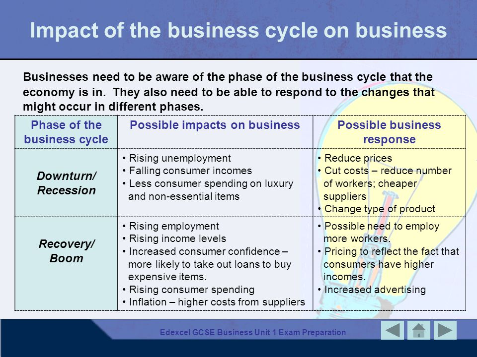 Edexcel GCSE Business Unit 1 Exam Preparation Impact of the business cycle on business Phase of the business cycle Possible impacts on businessPossible business response Downturn/ Recession Rising unemployment Falling consumer incomes Less consumer spending on luxury and non-essential items Reduce prices Cut costs – reduce number of workers; cheaper suppliers Change type of product Recovery/ Boom Rising employment Rising income levels Increased consumer confidence – more likely to take out loans to buy expensive items.