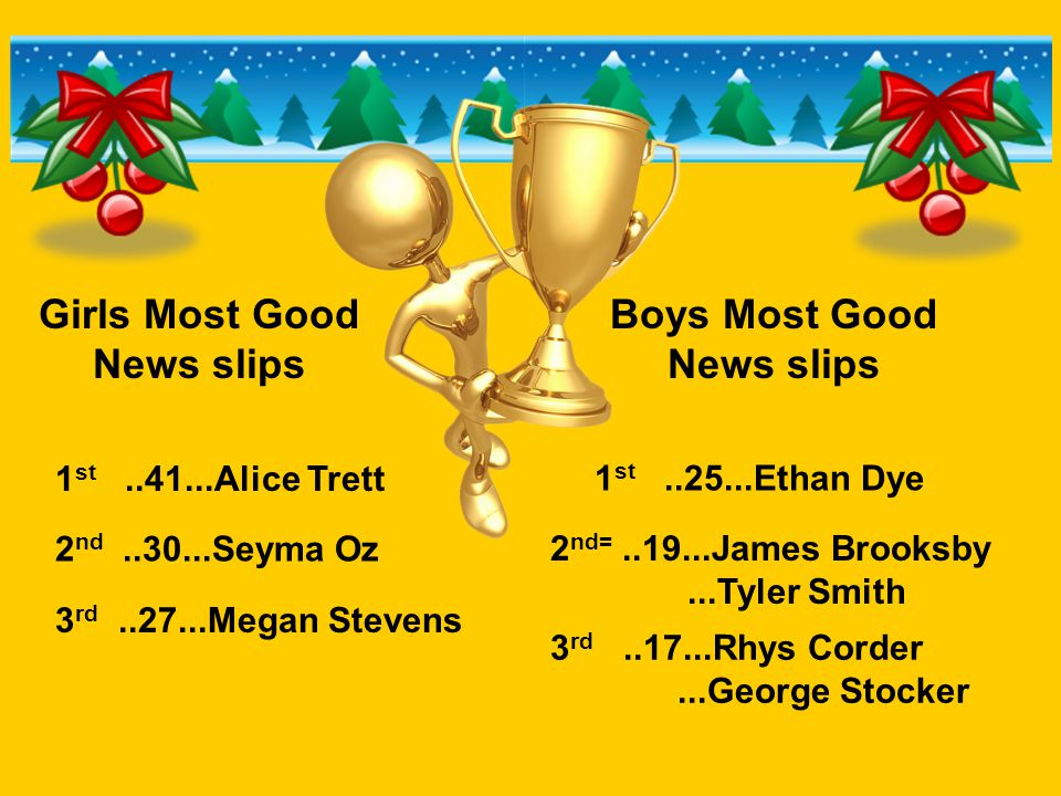 Girls Most Good News slips Boys Most Good News slips 1 st..41...Alice Trett 2 nd..30...Seyma Oz 3 rd..27...Megan Stevens 1 st..25...Ethan Dye 2 nd=..1