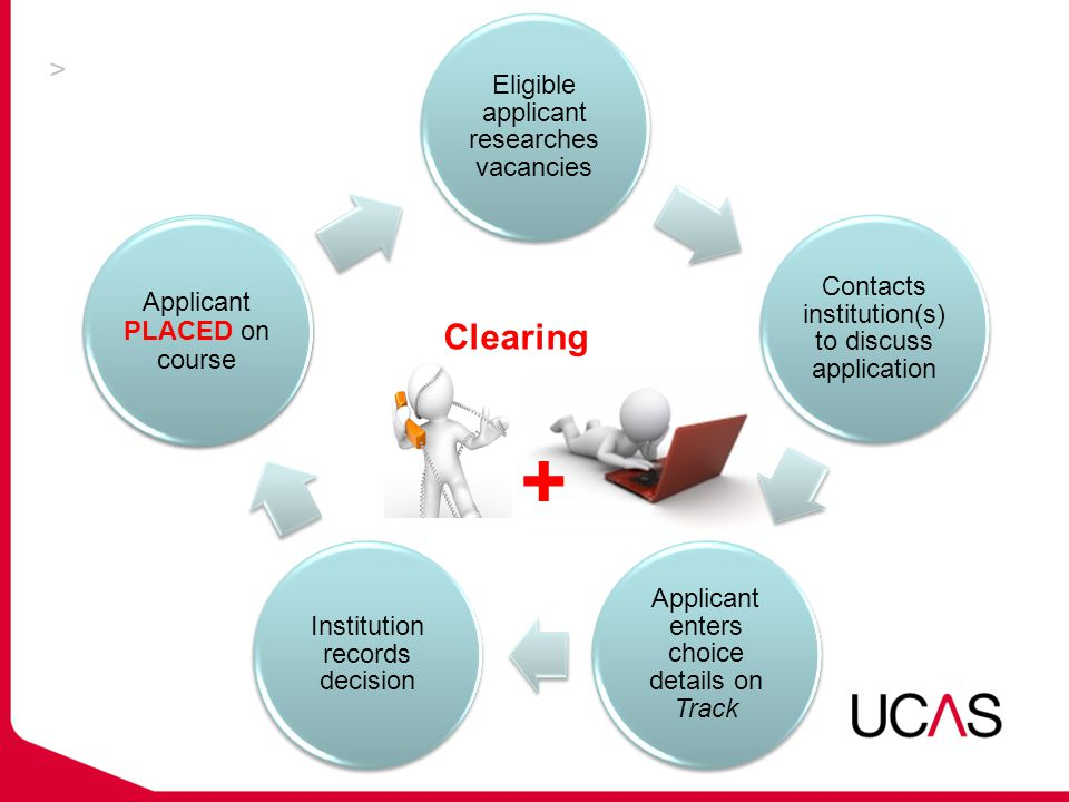 Eligible applicant researches vacancies Contacts institution(s) to discuss application Applicant enters choice details on Track Institution records decision If unsuccessful applicant can start again Applicant PLACED on course Clearing +