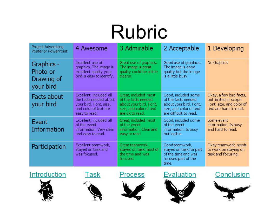 Rubric Project Advertising Poster or PowerPoint 4 Awesome3 Admirable2 Acceptable1 Developing Graphics - Photo or Drawing of your bird Excellent use of graphics.