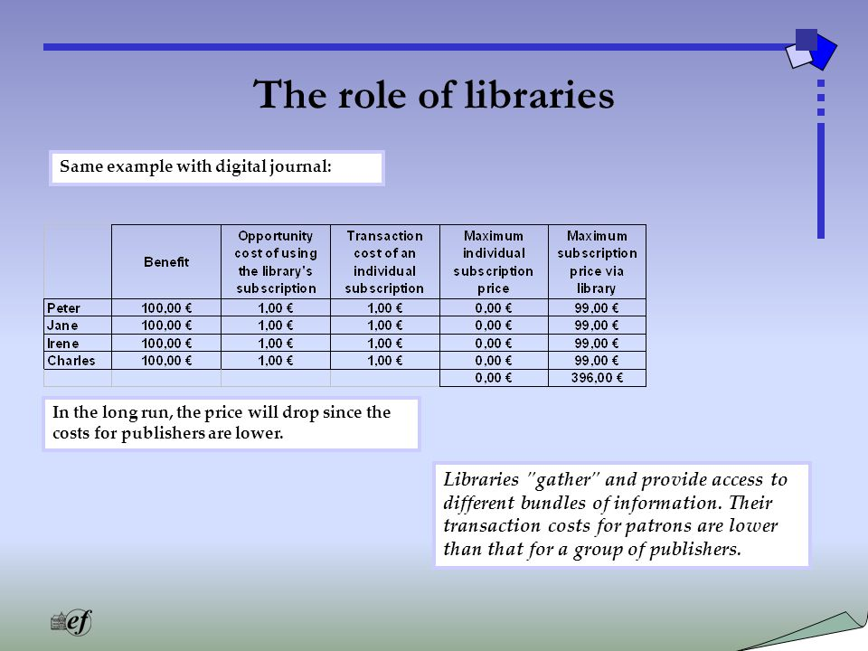 The role of libraries Same example with digital journal: In the long run, the price will drop since the costs for publishers are lower.