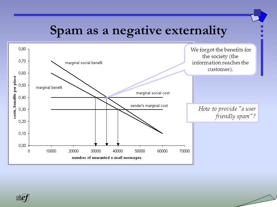 Spam as a negative externality We forgot the benefits for the society (the information reaches the customer).