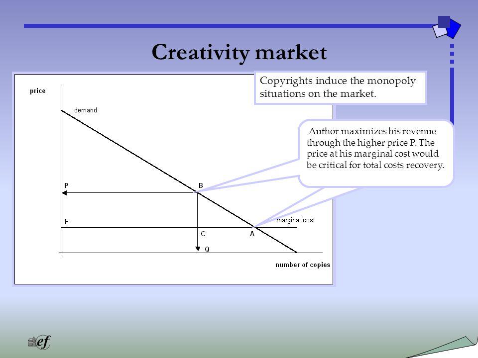 Creativity market Avtor maksimizira svoj donos z (monopolno) ceno P, cena na ravni mejnih stroškov bi bila prenizka, da bi financirala njegovo dejavnost.