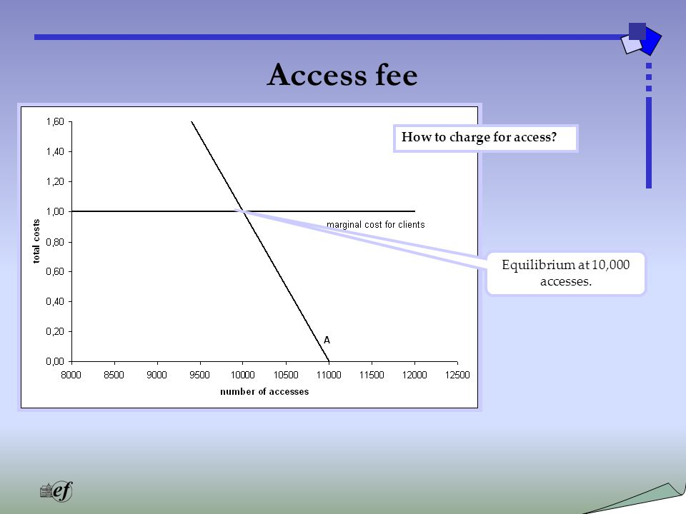 Access fee Equilibrium at 10,000 accesses. How to charge for access