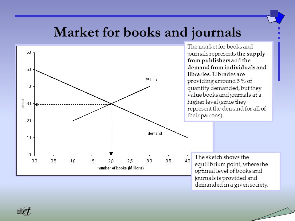 Market for books and journals The market for books and journals represents the supply from publishers and the demand from individuals and libraries.