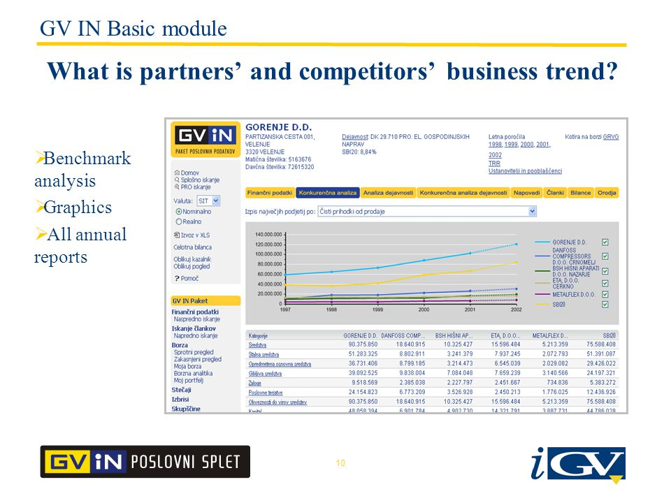 10 What is partners' and competitors' business trend.