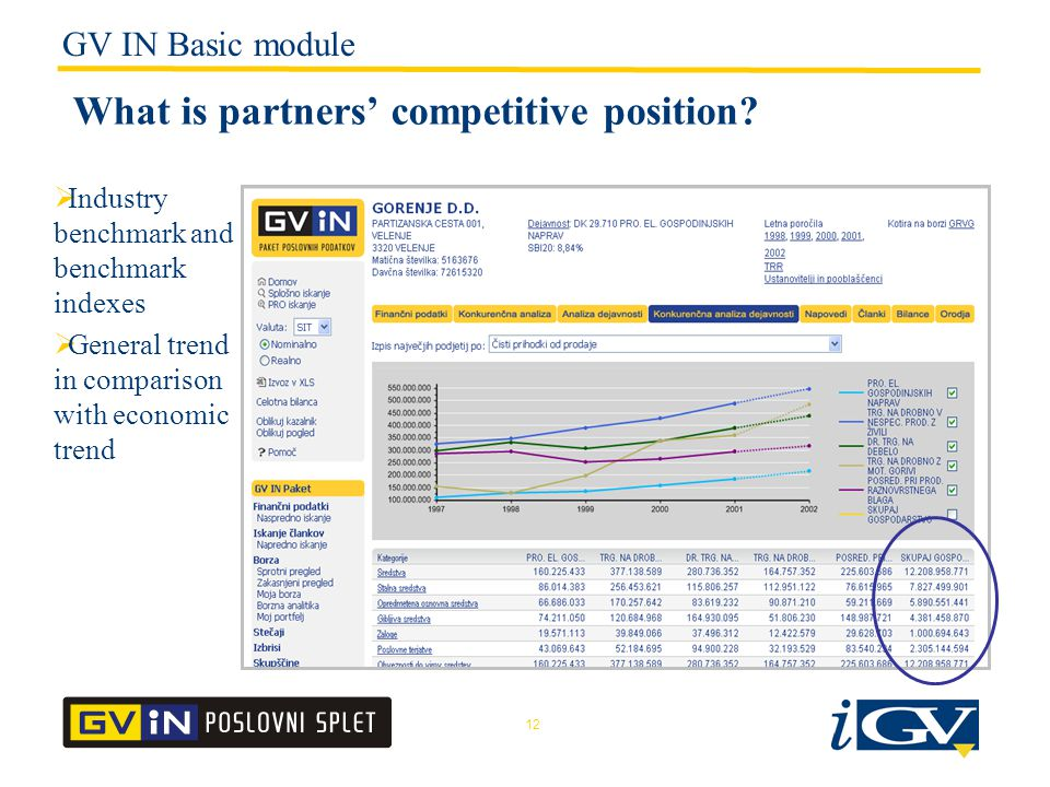 12 What is partners' competitive position.