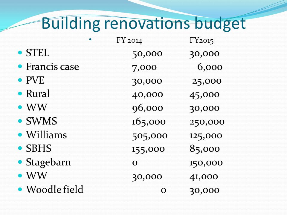 Building renovations budget FY 2014FY2015 STEL50,00030,000 Francis case7,000 6,000 PVE30,000 25,000 Rural40,00045,000 WW96,00030,000 SWMS165,000250,000 Williams505,000125,000 SBHS155,00085,000 Stagebarn0150,000 WW30,00041,000 Woodle field030,000