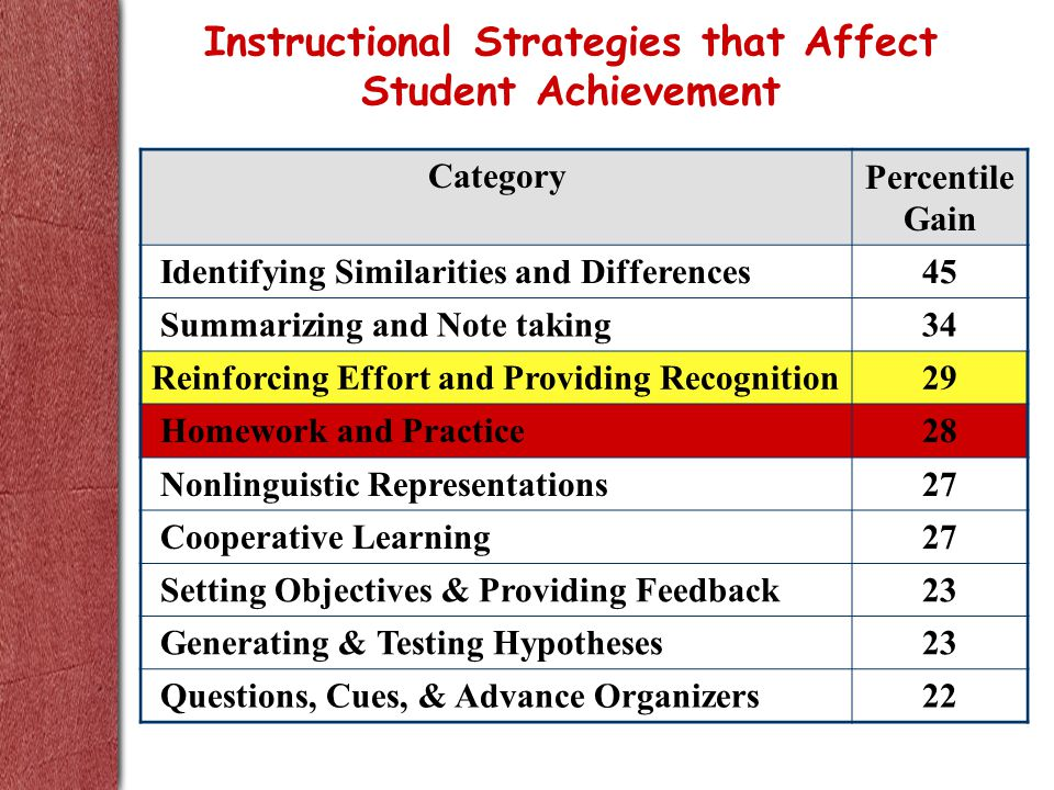 CategoryPercentile Gain Identifying Similarities and Differences45 Summarizing and Note taking34 Reinforcing Effort and Providing Recognition29 Homework and Practice28 Nonlinguistic Representations27 Cooperative Learning27 Setting Objectives & Providing Feedback23 Generating & Testing Hypotheses23 Questions, Cues, & Advance Organizers22 Instructional Strategies that Affect Student Achievement