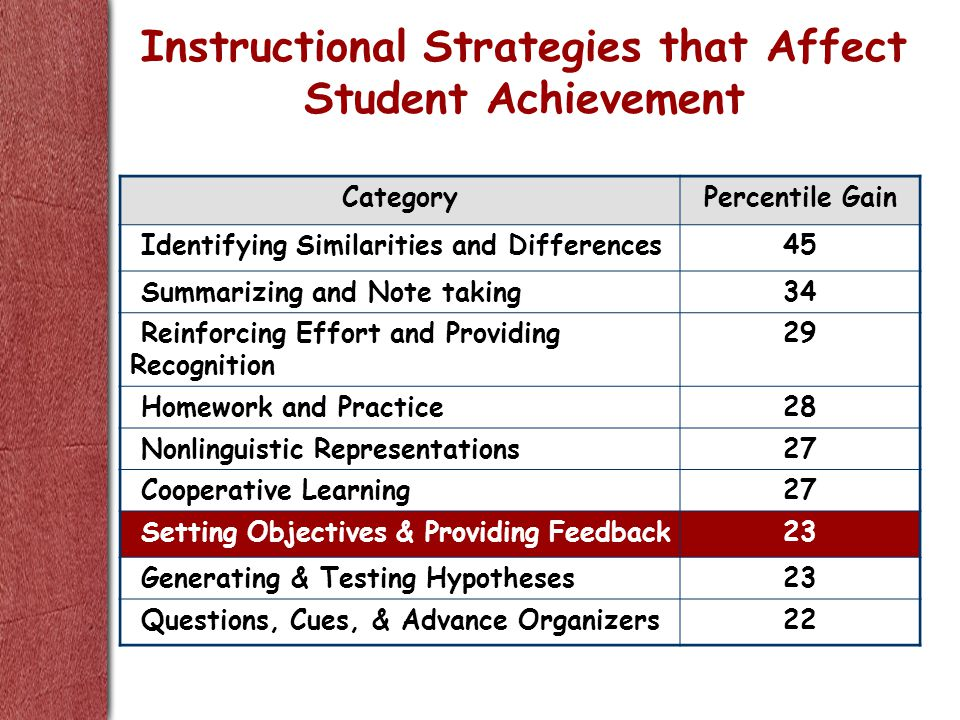CategoryPercentile Gain Identifying Similarities and Differences45 Summarizing and Note taking34 Reinforcing Effort and Providing Recognition 29 Homework and Practice28 Nonlinguistic Representations27 Cooperative Learning27 Setting Objectives & Providing Feedback23 Generating & Testing Hypotheses23 Questions, Cues, & Advance Organizers22 Instructional Strategies that Affect Student Achievement