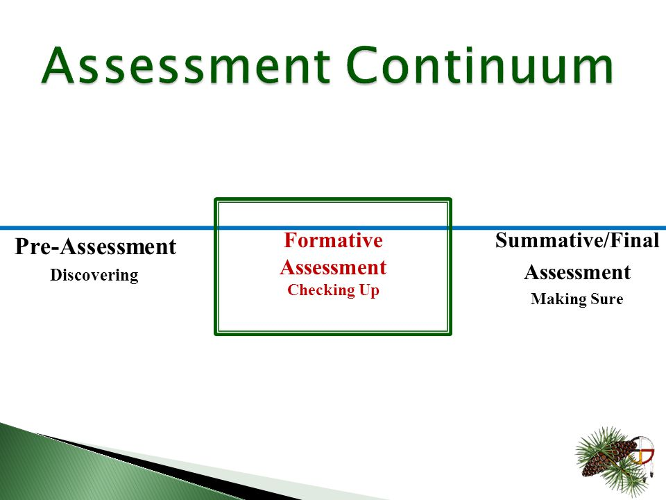 Pre-Assessment Discovering Summative/Final Assessment Making Sure Formative Assessment Checking Up