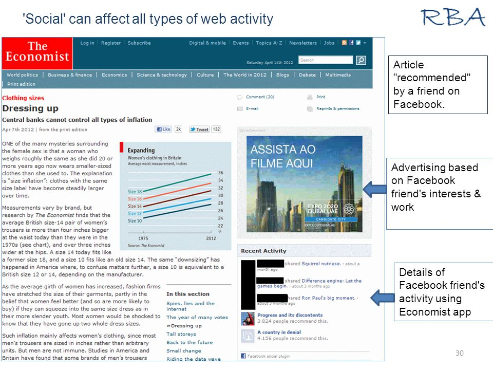 Social can affect all types of web activity 22/10/2014www.rba.co.uk30 Advertising based on Facebook friend s interests & work Details of Facebook friend s activity using Economist app Article recommended by a friend on Facebook.