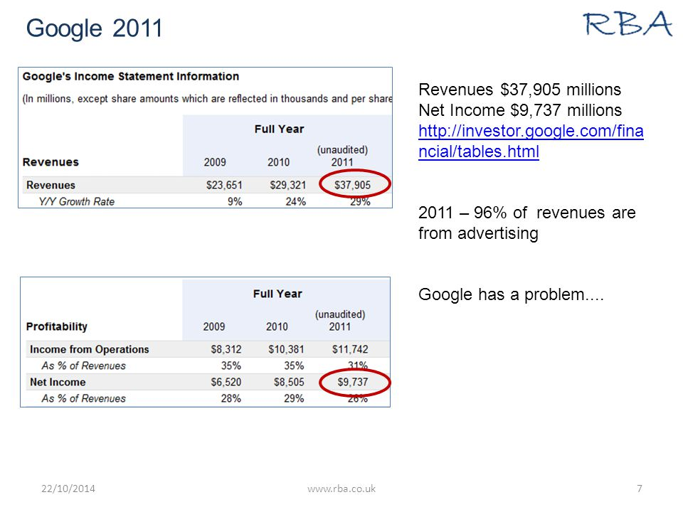 Google 2011 22/10/2014www.rba.co.uk7 Revenues $37,905 millions Net Income $9,737 millions http://investor.google.com/fina ncial/tables.html 2011 – 96% of revenues are from advertising Google has a problem....