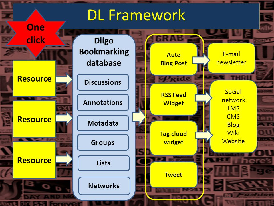 Resource Diigo Bookmarking database Auto Blog Post E-mail newsletter Tag cloud widget Tweet Discussions Annotations Metadata Groups Lists RSS Feed Wid