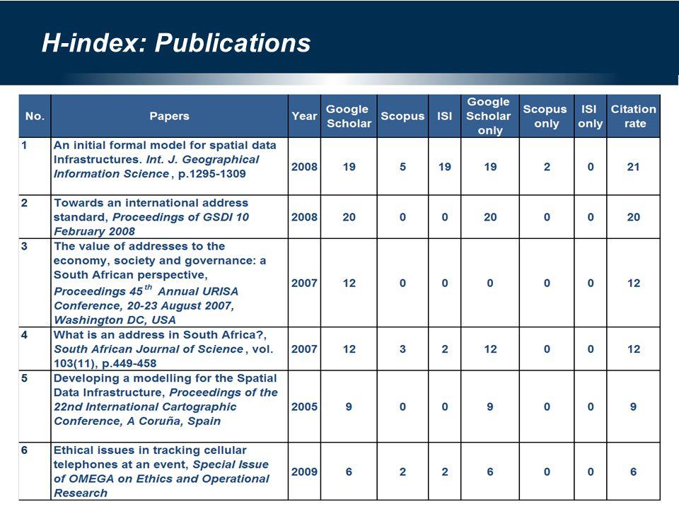 H-index: Publications