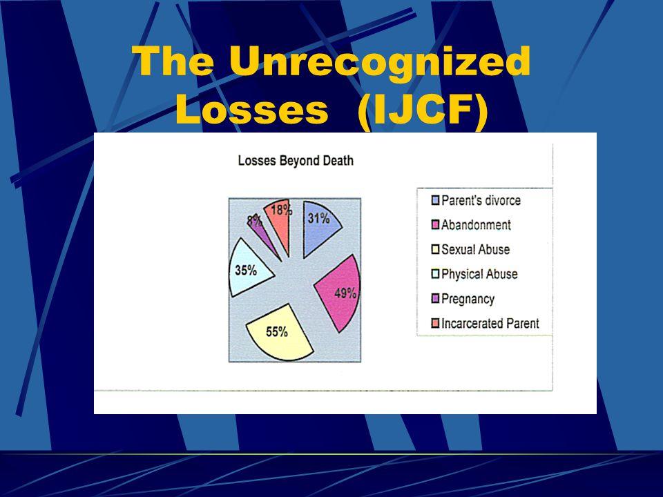 The Unrecognized Losses (IJCF)