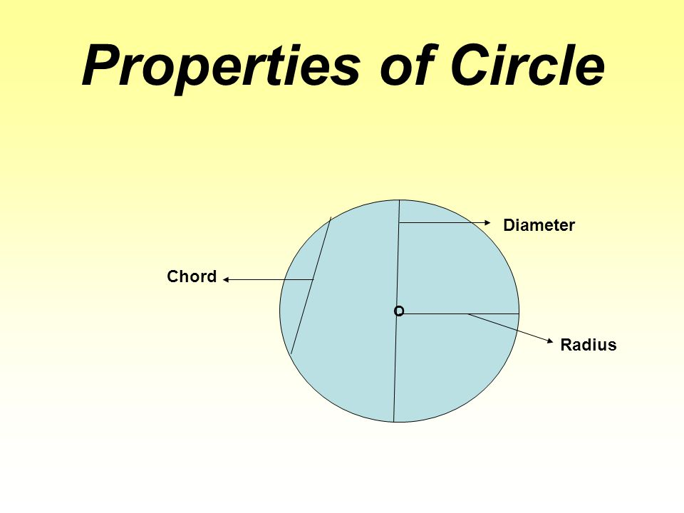 Properties of Circle O Diameter Radius Chord