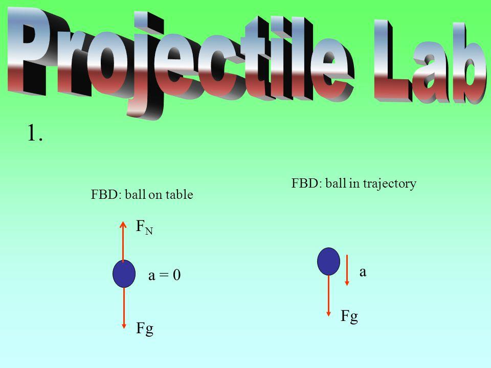 FBD: ball in trajectory Fg a FBD: ball on table Fg a = 0 FNFN 1.