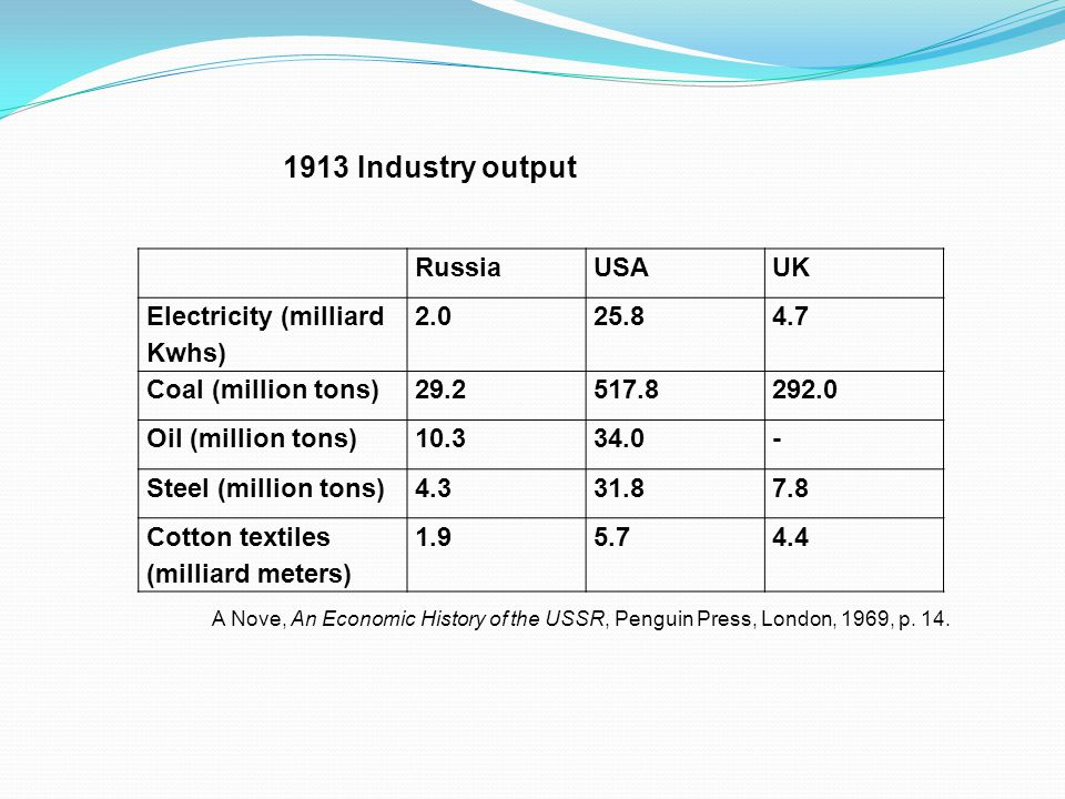 RussiaUSAUK Electricity (milliard Kwhs) 2.025.84.7 Coal (million tons)29.2517.8292.0 Oil (million tons)10.334.0- Steel (million tons)4.331.87.8 Cotton textiles (milliard meters) 1.95.74.4 1913 Industry output A Nove, An Economic History of the USSR, Penguin Press, London, 1969, p.