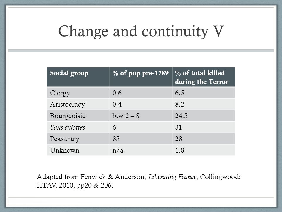 Change and continuity V Social group% of pop pre-1789% of total killed during the Terror Clergy0.66.5 Aristocracy0.48.2 Bourgeoisiebtw 2 – 824.5 Sans