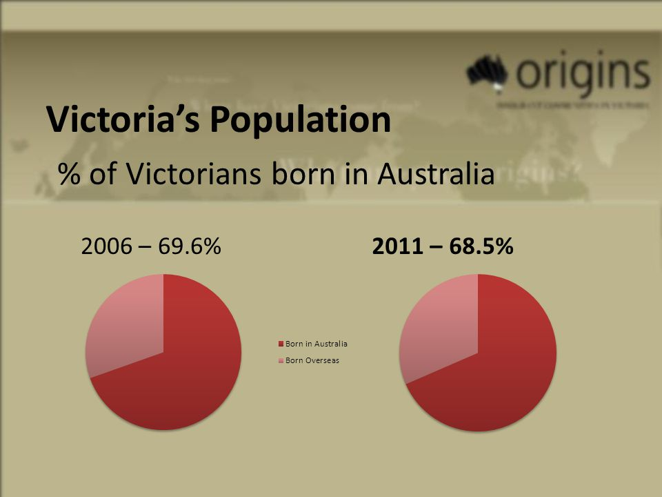 Where are Victorians coming from.