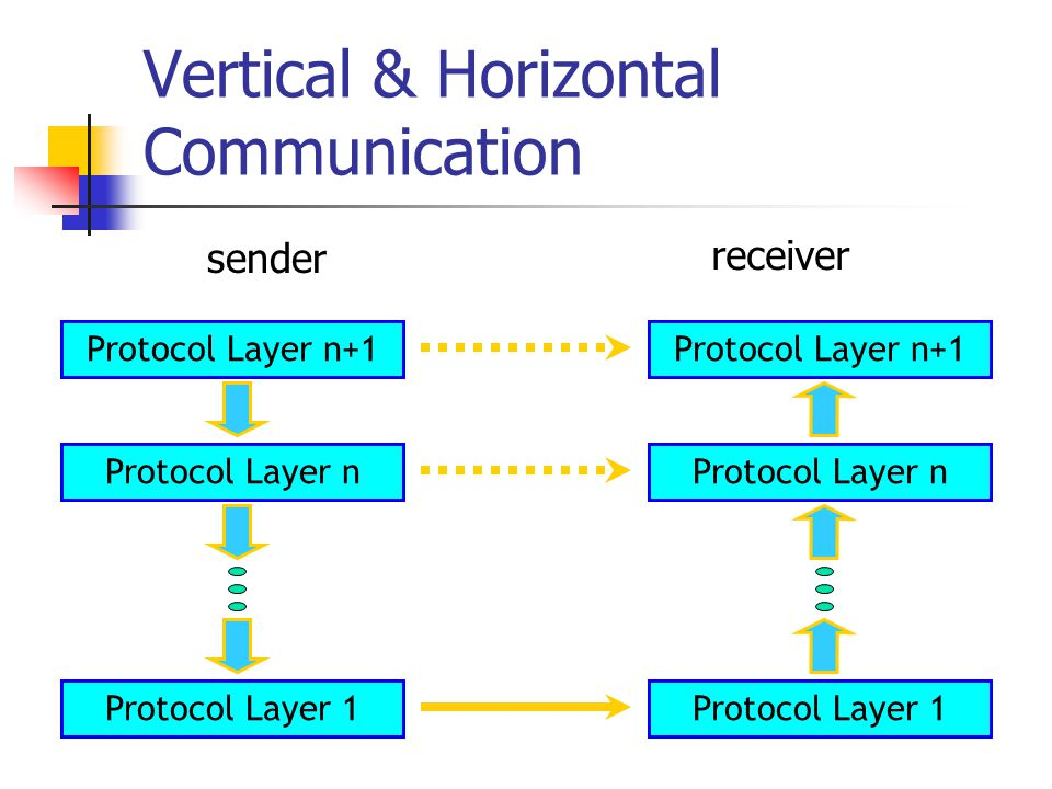 Protocol Layer n+1 Vertical & Horizontal Communication sender receiver Protocol Layer n+1 Protocol Layer n Protocol Layer 1