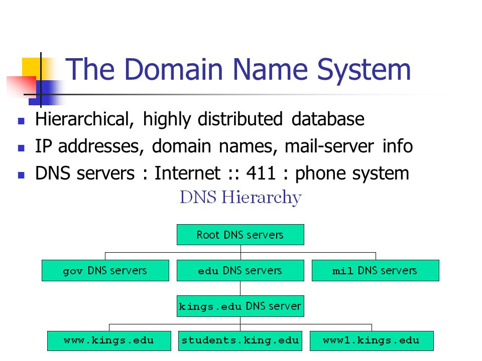 The Domain Name System Hierarchical, highly distributed database IP addresses, domain names, mail-server info DNS servers : Internet :: 411 : phone sy
