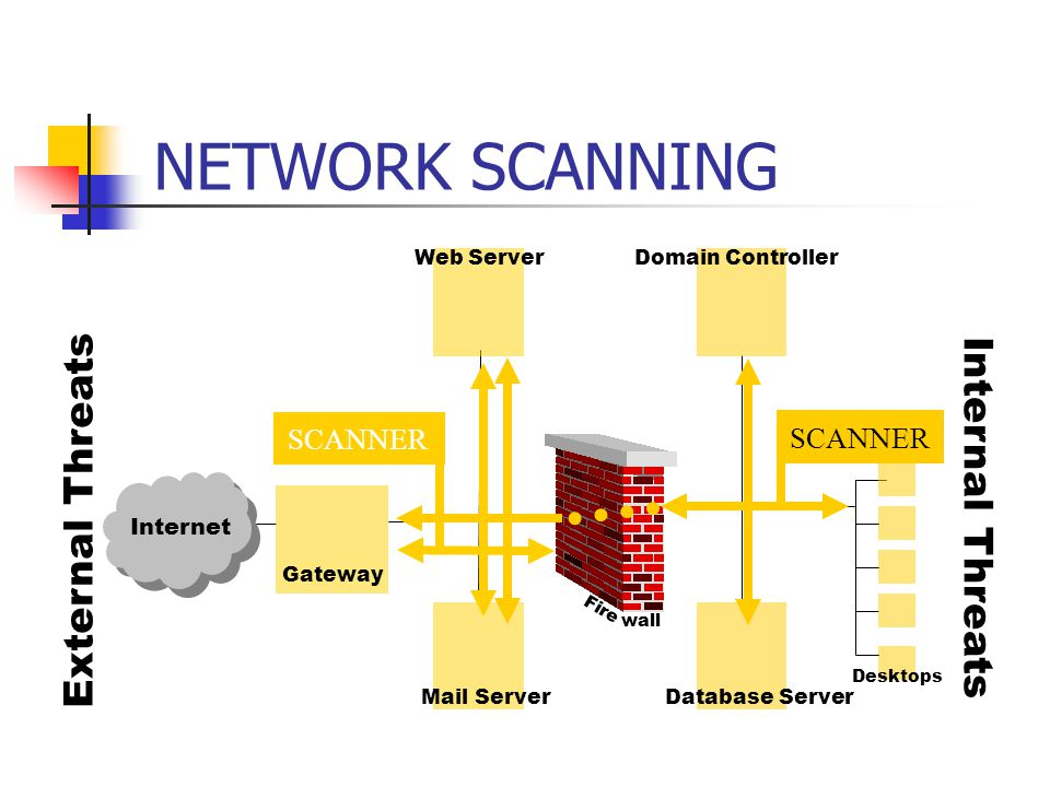NETWORK SCANNING Fire Internet Gateway Web Server Mail ServerDatabase Server Domain Controller Internal Threats External Threats wall SCANNER Desktops