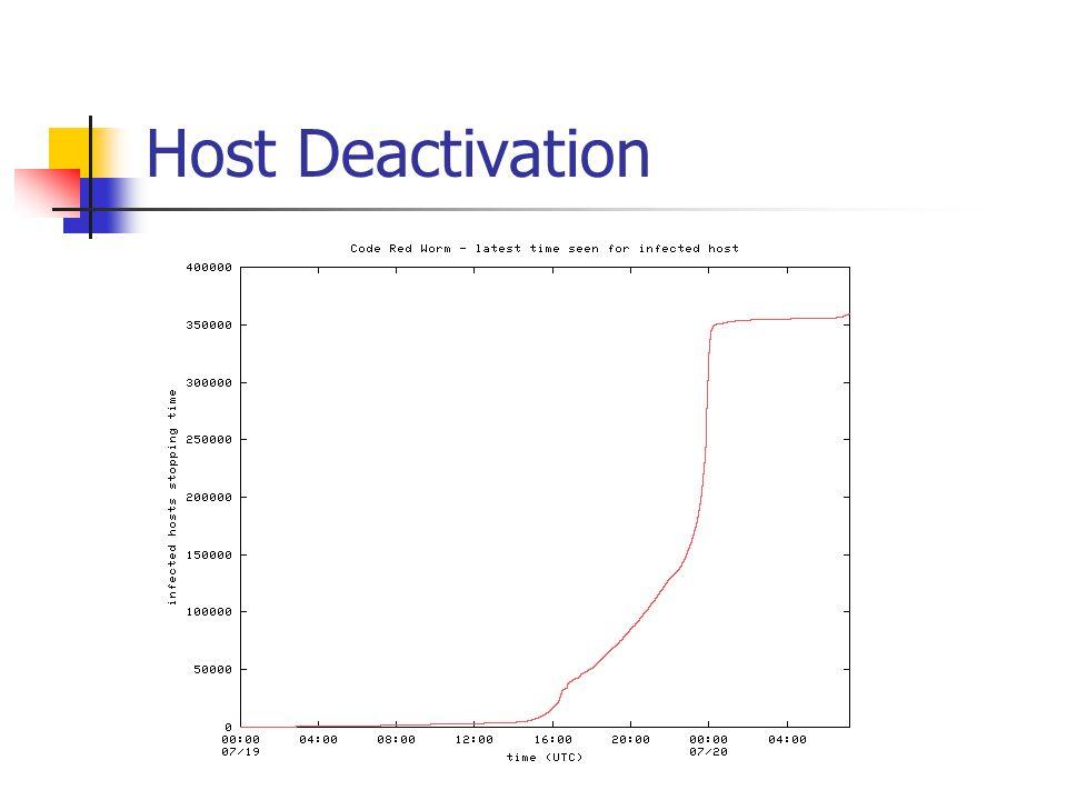 Host Deactivation