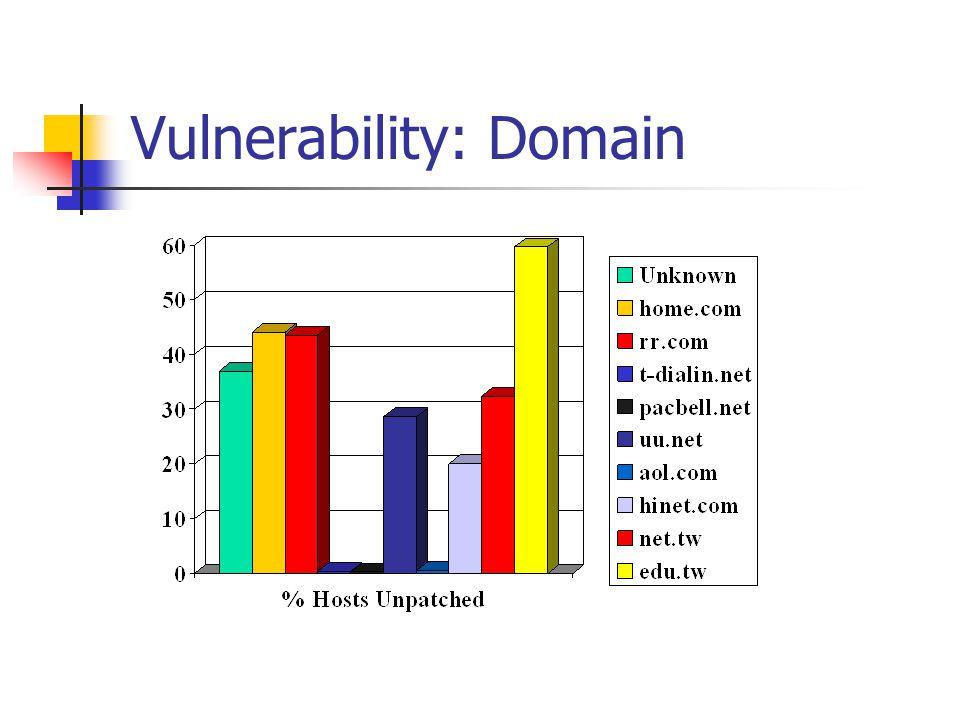 Vulnerability: Domain