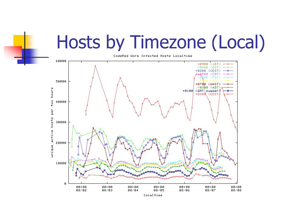 Hosts by Timezone (Local)