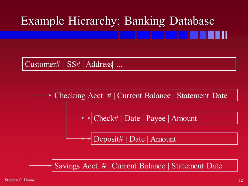 Stephen C. Hayne 12 Example Hierarchy: Banking Database Customer# | SS# | Address|...