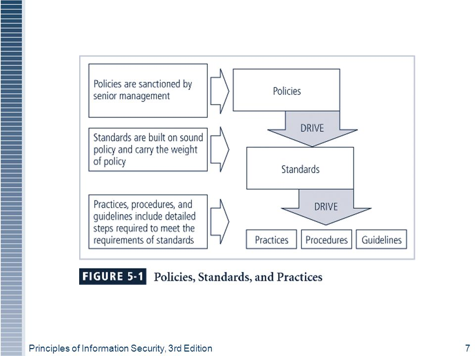 Principles of Information Security, 3rd Edition 18 Baselining and Best Business Practices  Baselining and best practices are solid methods for collecting security practices, but provide less detail than a complete methodology  Possible to gain information by baselining and using best practices and thus work backwards to an effective design  The Federal Agency Security Practices (FASP) site (fasp.nist.gov) is designed to provide best practices for public agencies and is adapted easily to private institutions