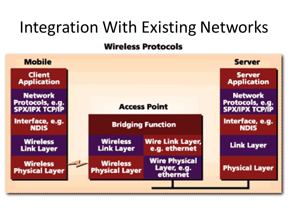 Roaming Users maintain a continuous connection as they roam from one physical area to another Mobile nodes automatically register with the new access point.