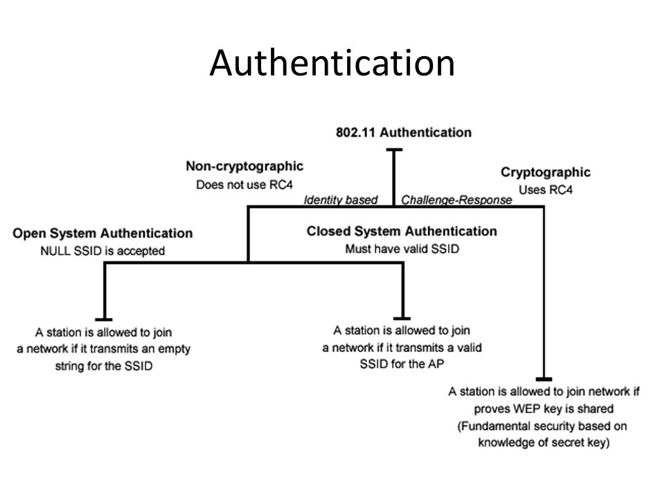 Privacy WEP Uses RC4 symmetric key, stream cipher algorithm to generate a pseudo random data sequence.