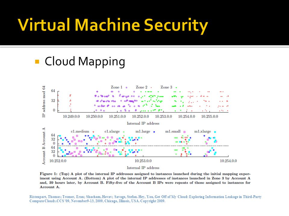  Cloud Mapping Ristenpart, Thomas; Tromer, Eran; Shacham, Hovav; Savage, Stefan.