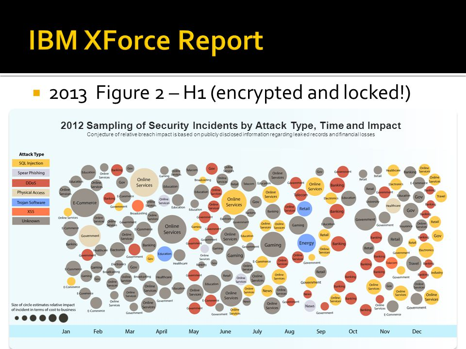  2013 Figure 2 – H1 (encrypted and locked!) 2012 Sampling of Security Incidents by Attack Type, Time and Impact Conjecture of relative breach impact is based on publicly disclosed information regarding leaked records and financial losses