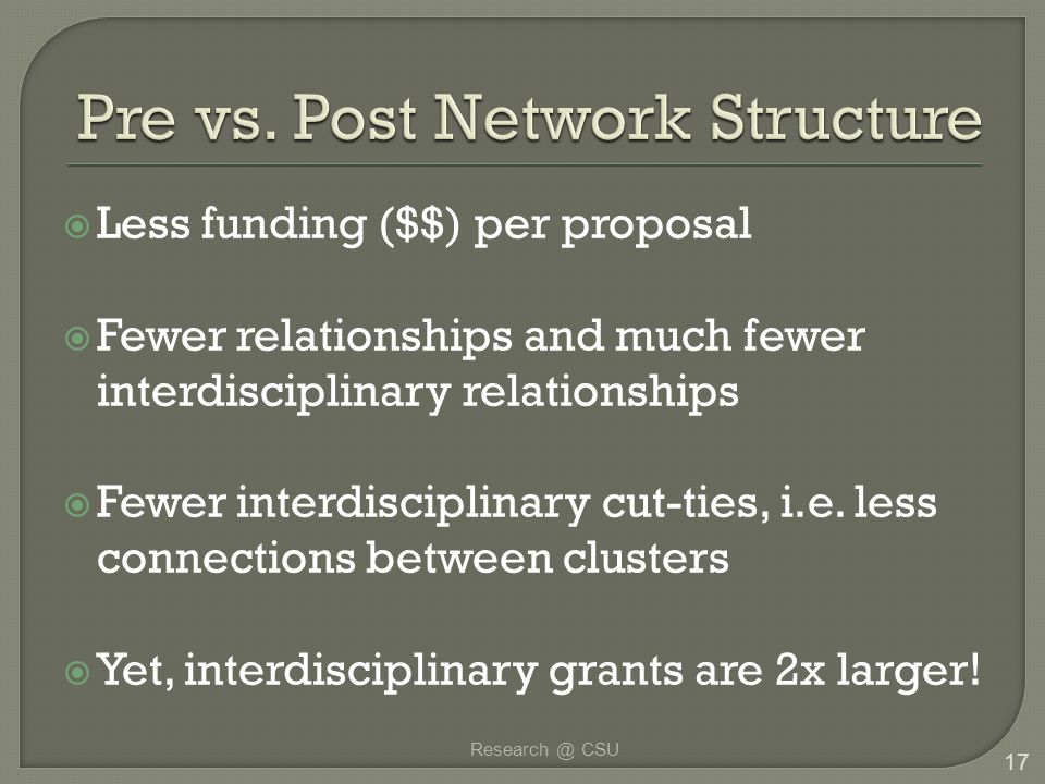  Less funding ($$) per proposal  Fewer relationships and much fewer interdisciplinary relationships  Fewer interdisciplinary cut-ties, i.e. less co