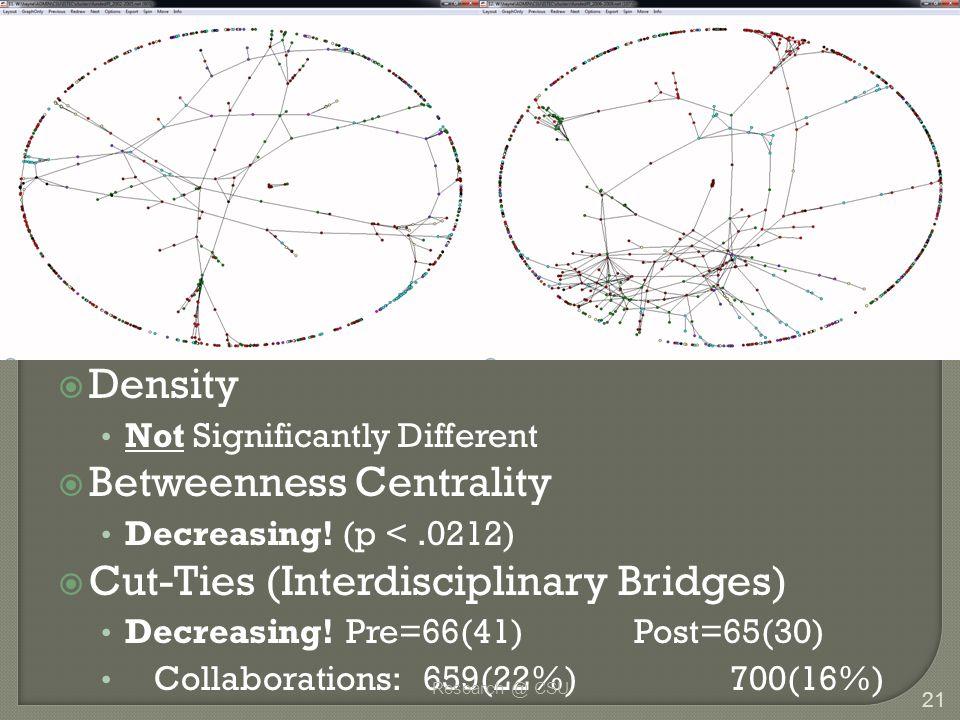  Density Not Significantly Different  Betweenness Centrality Decreasing! (p <.0212)  Cut-Ties (Interdisciplinary Bridges) Decreasing!Pre=66(41)Post