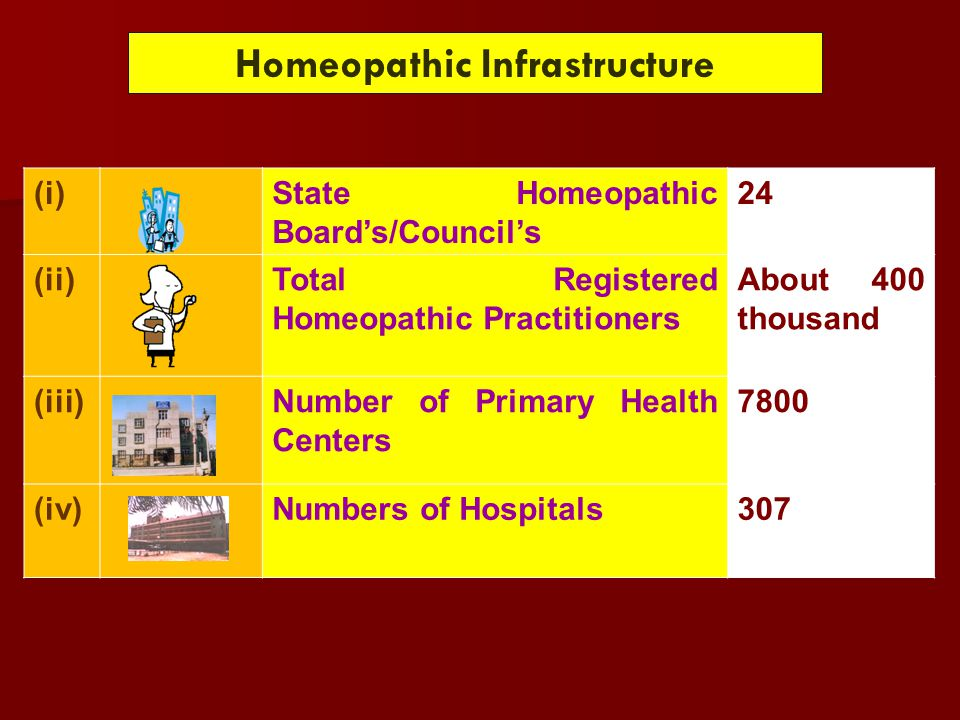 Homeopathic Infrastructure (i)State Homeopathic Board's/Council's 24 (ii)Total Registered Homeopathic Practitioners About 400 thousand (iii)Number of Primary Health Centers 7800 (iv)Numbers of Hospitals307