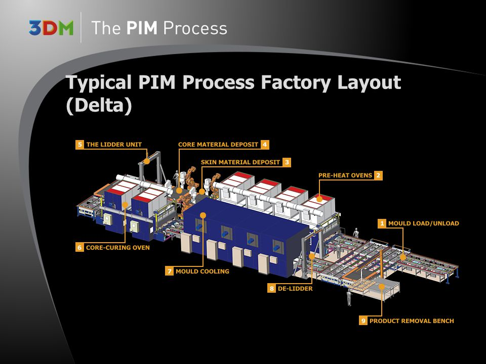 Typical PIM Process Factory Layout (Delta)