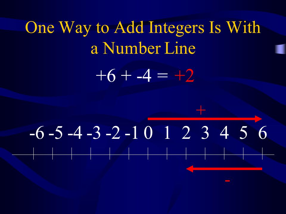 One Way to Add Integers Is With a Number Line 0123456-2-3-4-5-6 + - +6 + -4 =+2